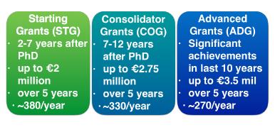Figure 3. Types of ERC grants